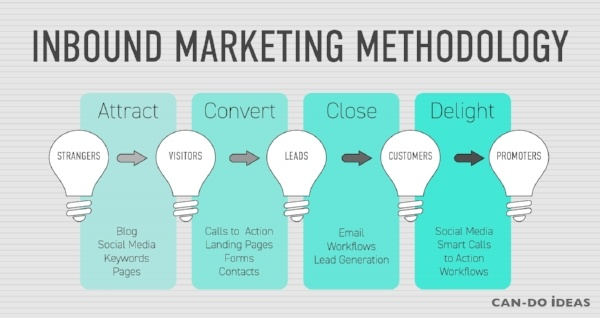 Inbound Marketing Methodology Phases